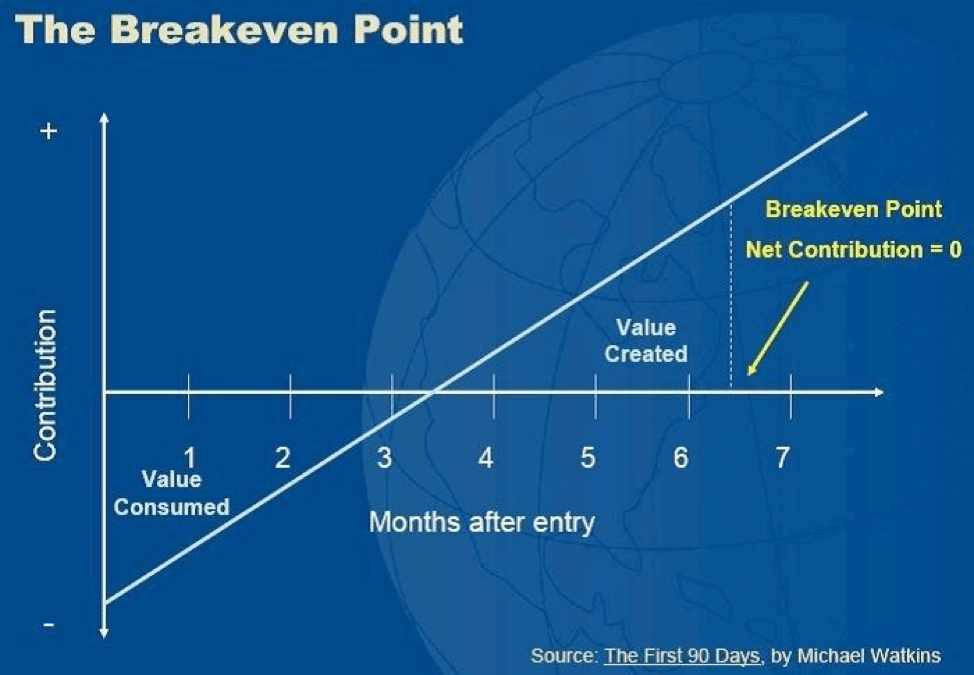 New Hire Break Even Point Chart