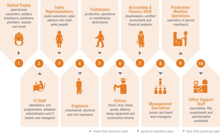 10 hardest jobs to fill – Manpower Group