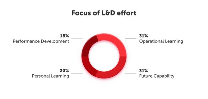 Focus of L&D effort