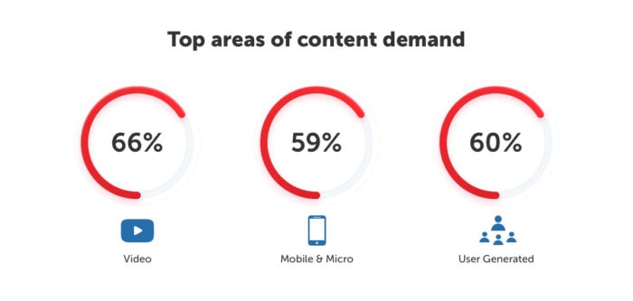 Top areas of content demand
