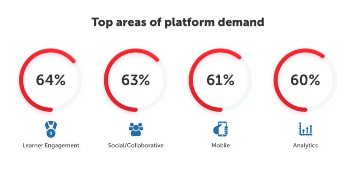 Top areas of platform demand