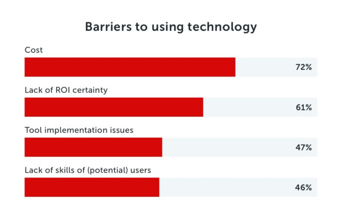 Barriers to using technology