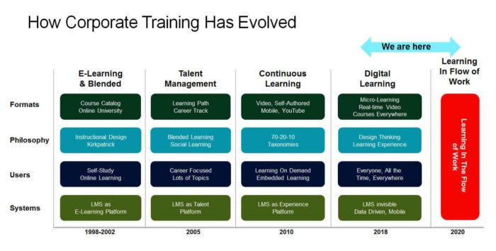 The evolution of learning solutions