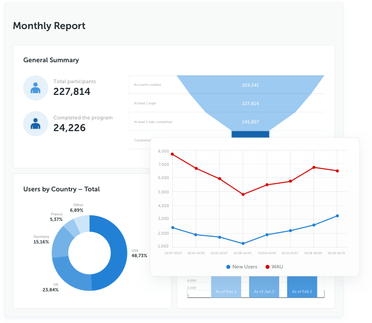 Robust analytics suite that unveils real-time insights into the workforce success