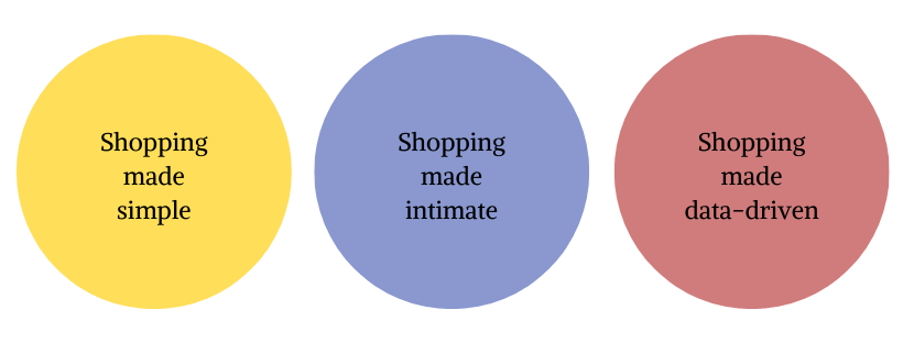 direct selling trends