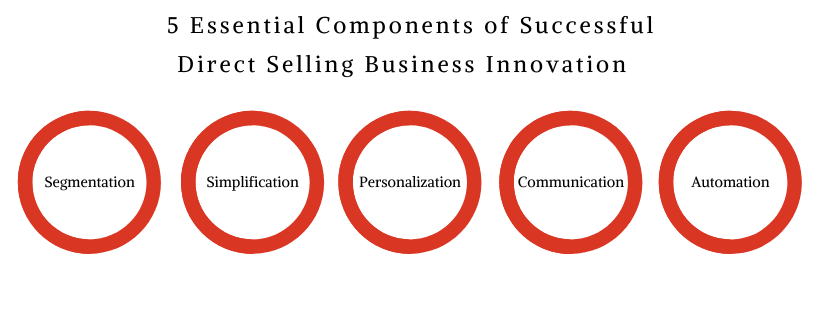 traditional direct selling model innovation