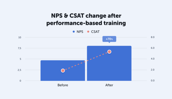 CSAT and NPS training