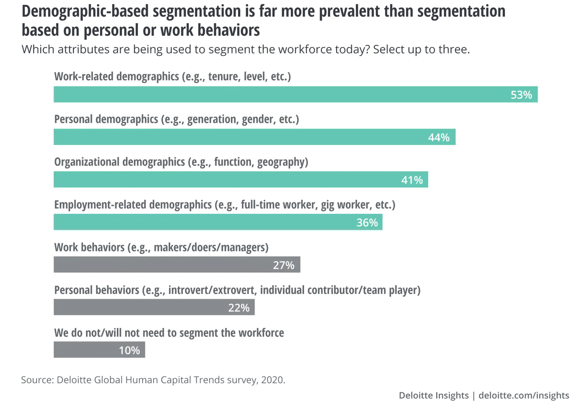 Workforce segmentation