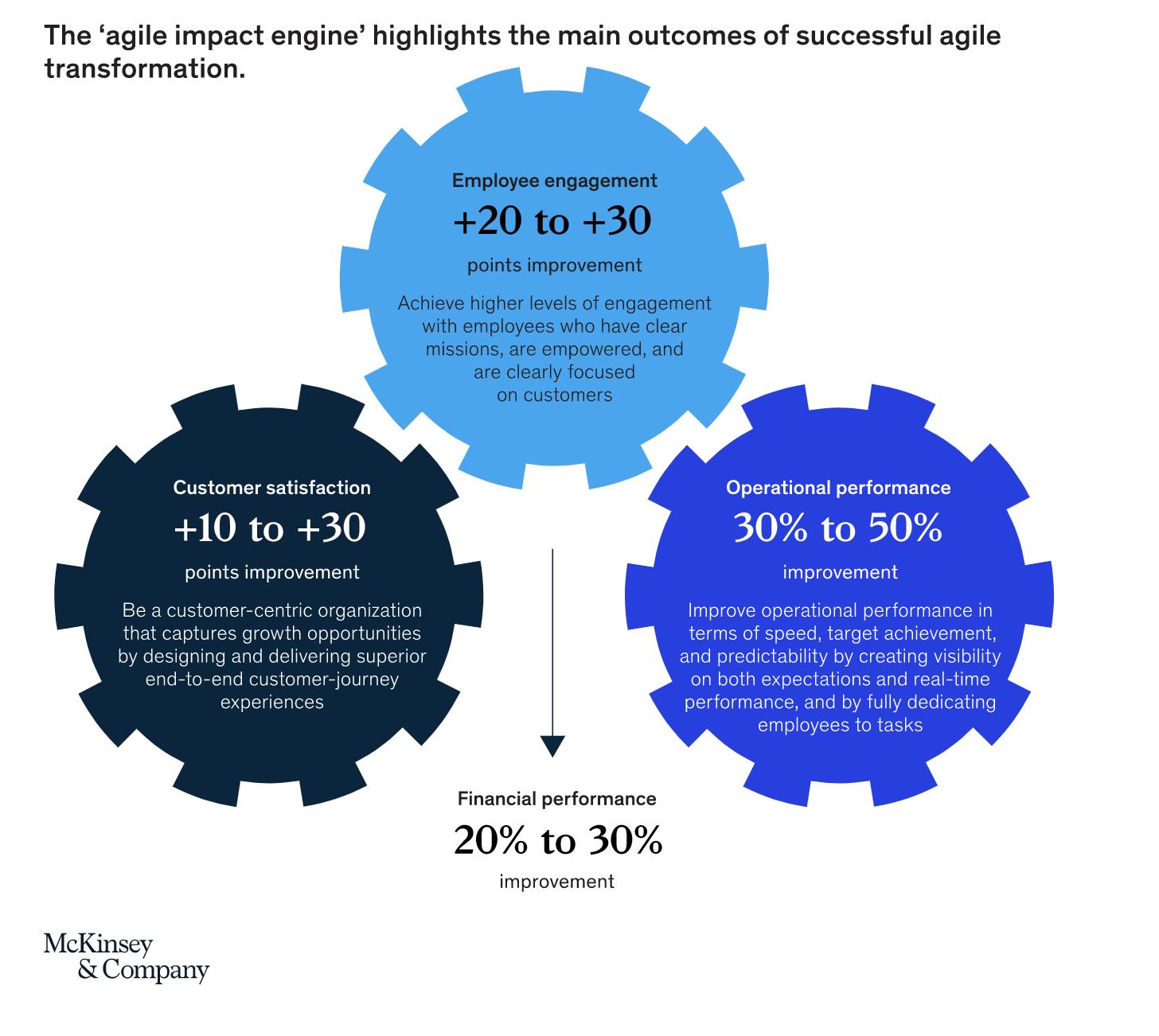 The agile impact engine - higlighting the main outcomes of successful agile transformation