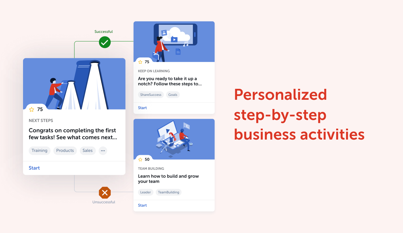 personalized step-by-step business activities