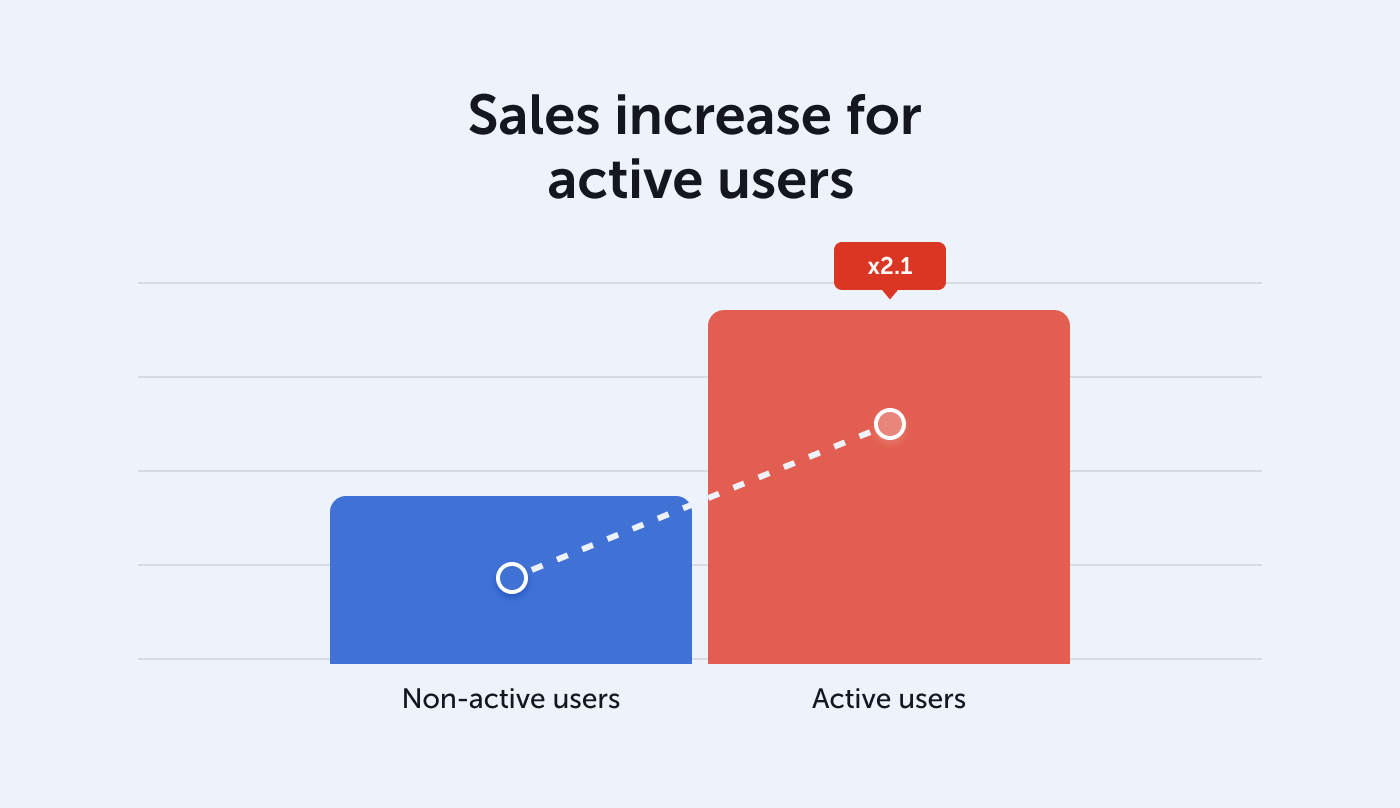 Sales increase for non-active vs. active users
