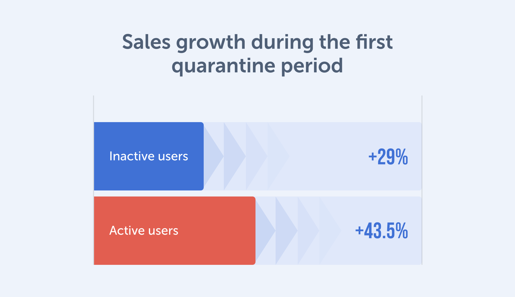 direct selling sales growth during the first quarantine period
