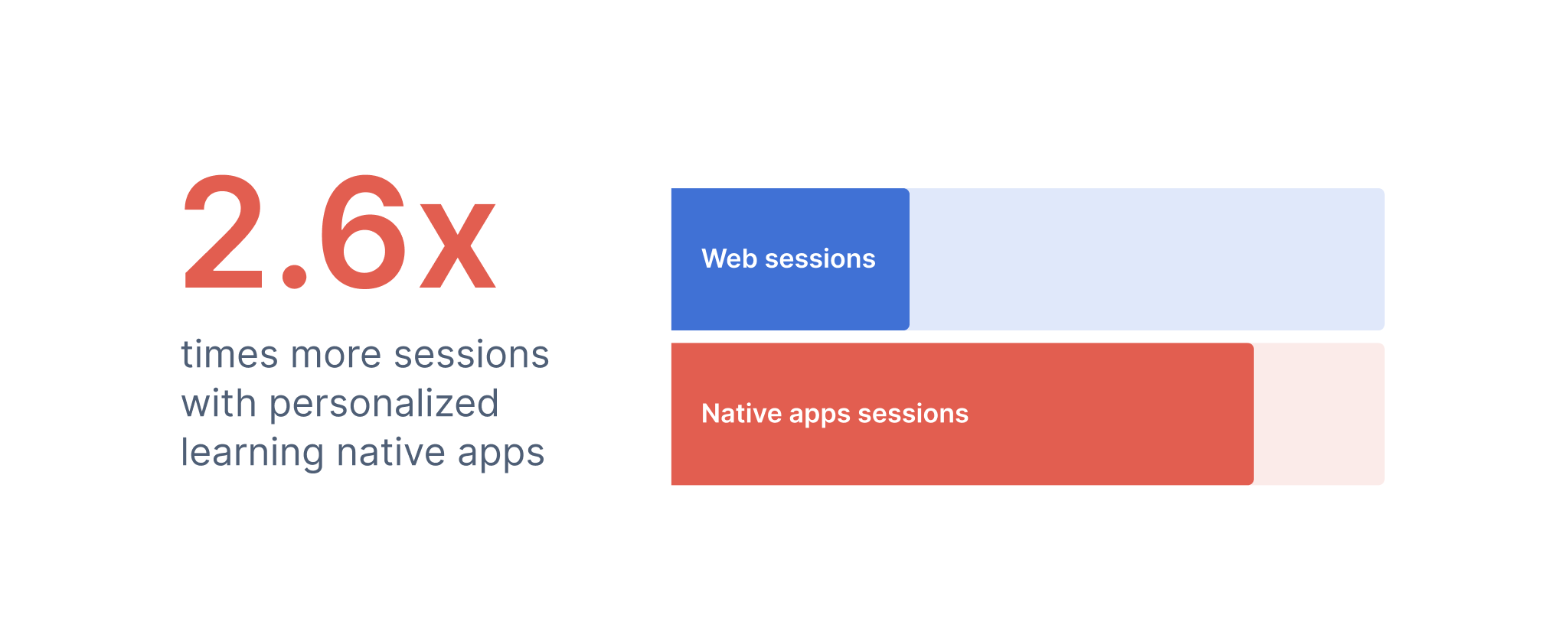 native apps versue web sessions