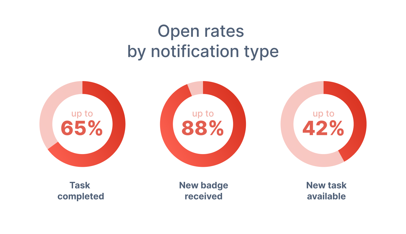 open rates by notification type